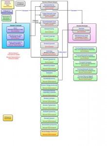 Схема администрирования Французского Устава